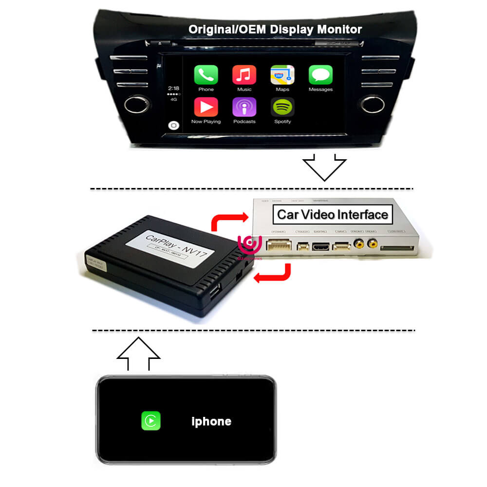 Aftermarket Carplay Device, Car Video Interface, Android